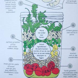 Meeneem salades voor onderweg heo doe je dat? In dit boek van Anna helm baxter 68 recepten voor salade in a jar